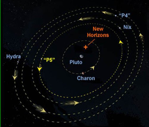 Styx Pluto S Moon: Mission To Pluto Faces DEEP SPACE DEBRIS PERIL • The Register