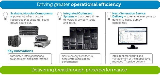 The Dell way of architecting converged systems