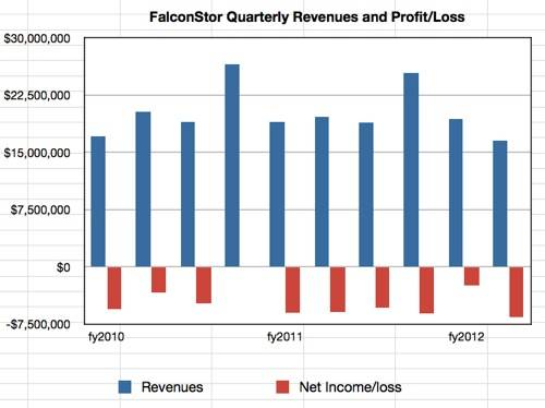 FalconStor Quarterly Revenue History