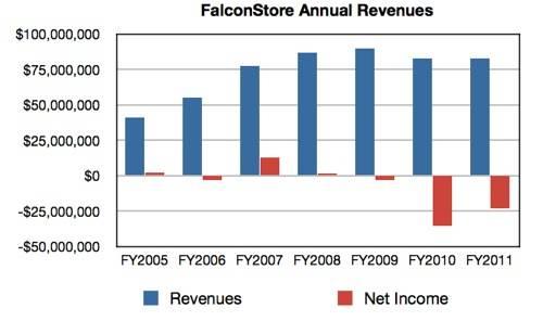 FalconStor Revenue History