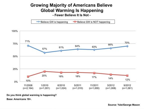 Yale Project on Climate Change Communication survey chart: Growing Majority of Americans Believe Global Warming Is Happening