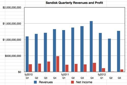 SanDisk third quarter fy2012 revenues