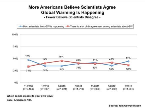 Yale Project on Climate Change Communication survey chart: More Americans Believe Scientists Agree Global Warming Is Happening