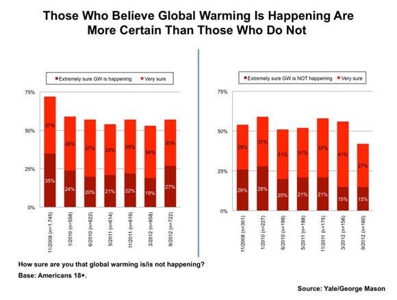 Yale Project on Climate Change Communication survey chart: Those Who Believe Global Warming Is Happening Are More Certain Than Those Who Do Not