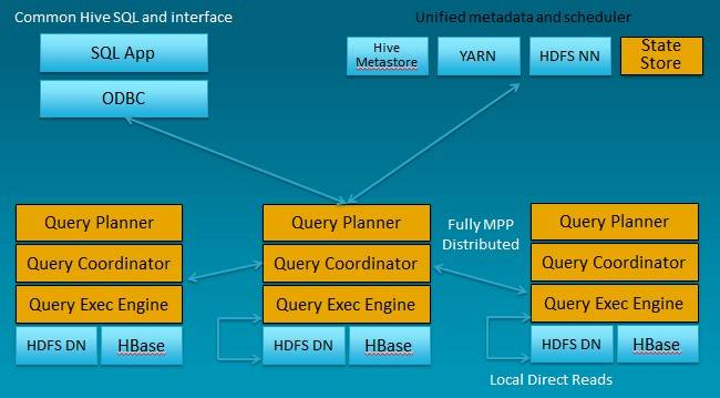 Details of the Impala distributed SQL query engine