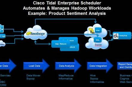 Wrapping Tidal Enterprise Scheduler around Hadoop