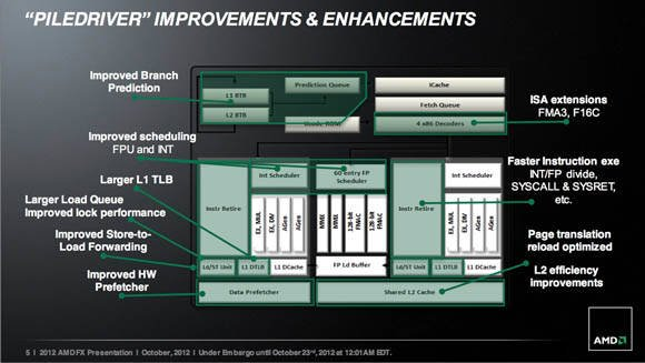 AMD FX Series – Piledriver Core