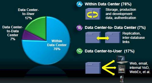 Data center network traffic by type in 2011