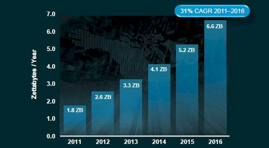 Data center network traffic, 2011 through 2016
