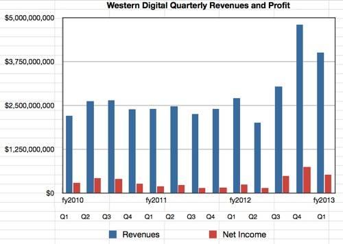 Western Digital revenues to Q1 fiscal 2013