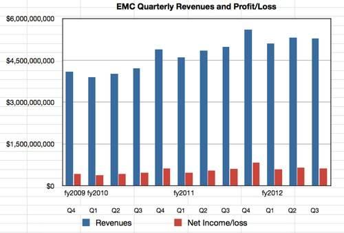 EMC revenues to Q3 cy2012