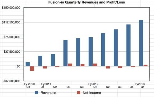 Fusion-io revenues to Q3 fy2013