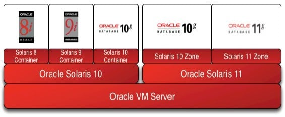 Oracle supports ancient software in the Solaris stack