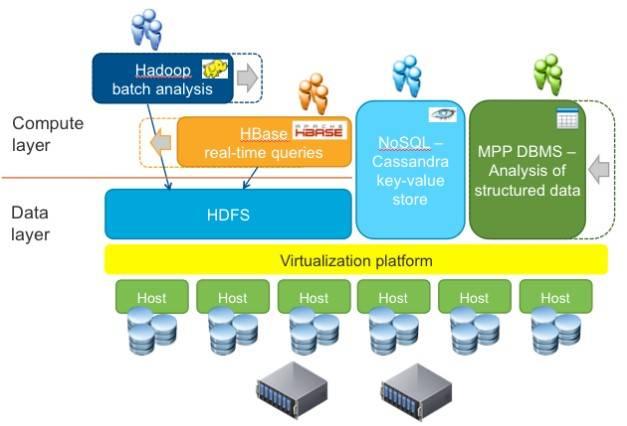 VMware preps Project Serengeti Hadoop virtualizer for biz bods ...
