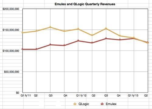 Emulex vs QLogic