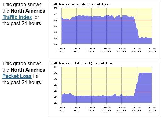 US internet traffic