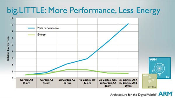 ARM 'big.LITTLE' performance chart