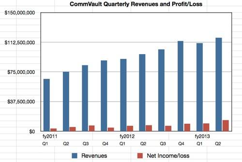 CommVault Q2 fy2013 revenue trends