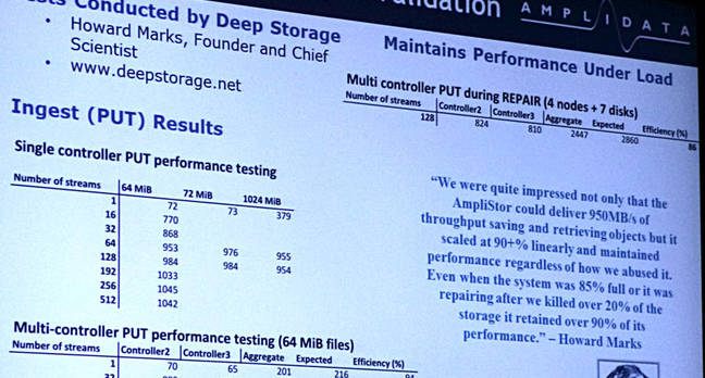 Amplidata DeepStorage test