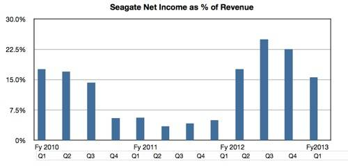 Seagate profit revenue percent