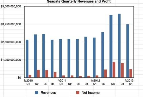 Seagate quarterly revenue history to Q1 fy2013