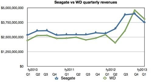 Seagate vs WD revenues