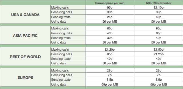 O2 roaming prices