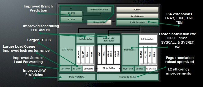 New features in the Opteron 6300 processors