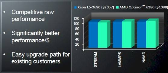 AMD Opteron 6300s versus Intel Xeon E5 processors