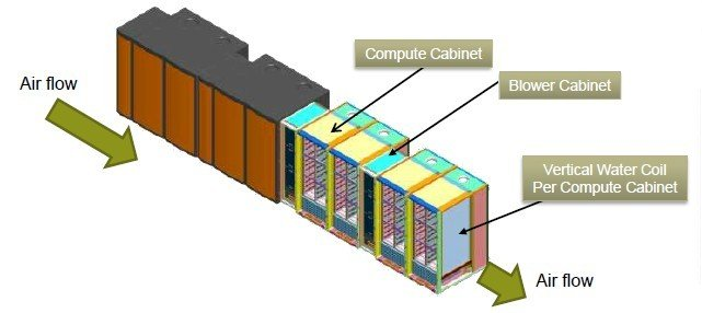The transverse cooling of the XC30 supercomputer