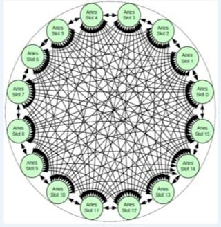 The Dragonfly topology implemented by the Aries chip