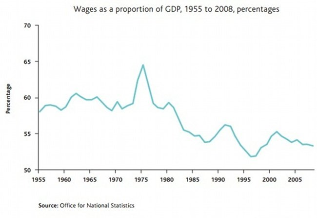 A line graph showing wages as a proportion of GDP, from 1955 to 2008, steadily declining