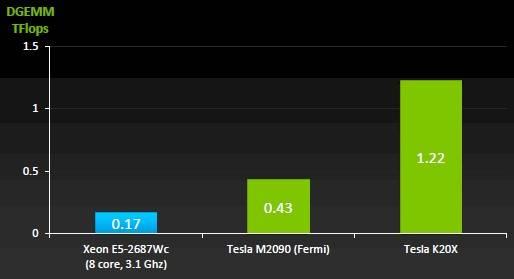 How the K20 stacks up against a Xeon E5 and a Fermi GPU