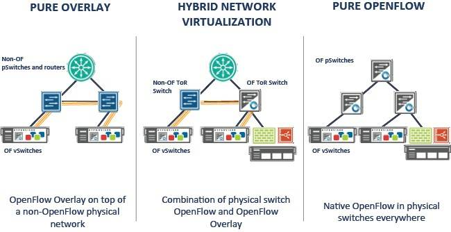 The various ways of deploying SDN