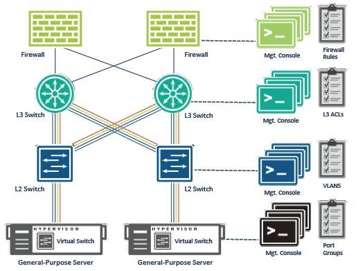 Traditional networks married to virtual servers are too static