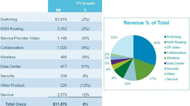 Breakdown of Cisco's Q1 fiscal 2013 revenues by product category