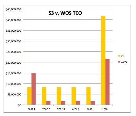 DDN 10PB WOS vs Amazon S3