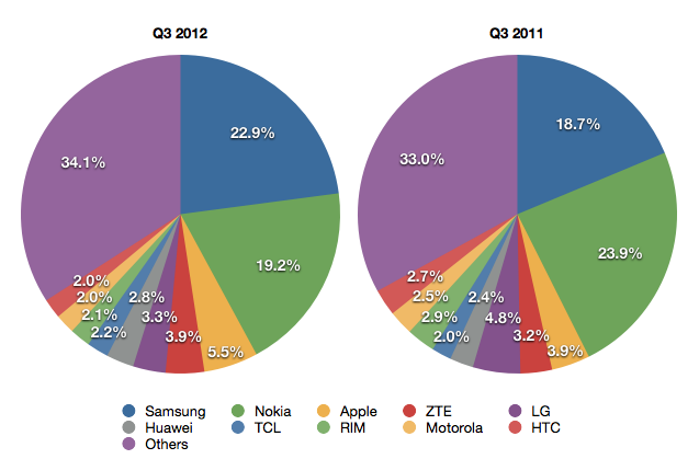 Gartner Q3 2012 Mobile Phone Market