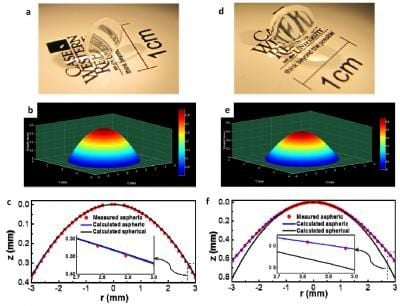 This shows fabricated lens images (a and d) and measured geometry surface profiles (b/c and e/f) of the aspheric anterior and posterior bio-inspired human eye GRIN lenses, credit Optic Express