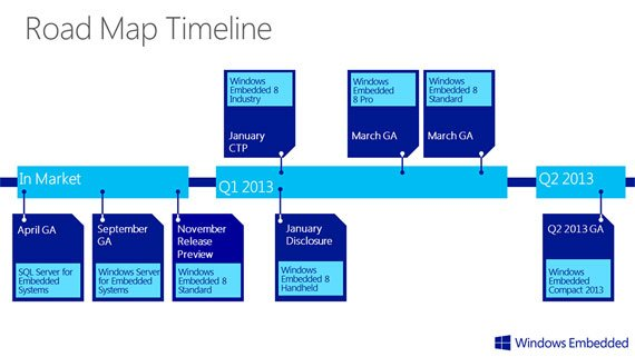 Microsoft Windows Embedded 8 road map chart