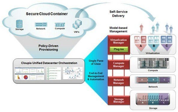 The Cloupia Unified Infrastructure Controller