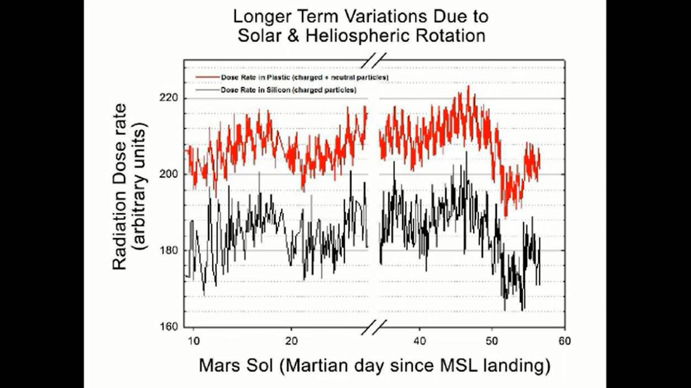 Mars radiation