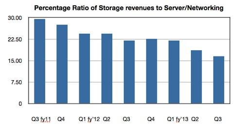 Dell storage revenues as percentage of servers and networking