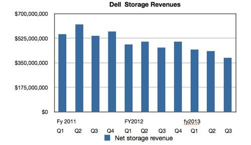 Dell Storage Revenue History