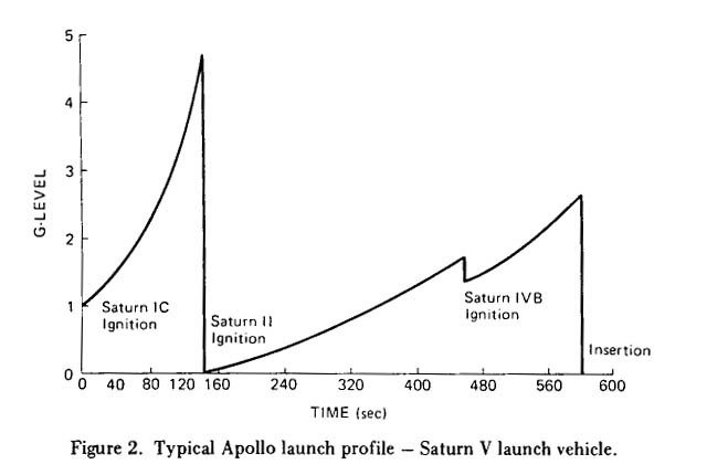 Nasa's Apollo g-force launch profile