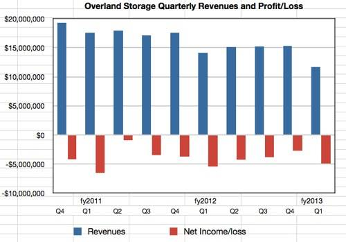 Overland Storage results to Q1 fy2013