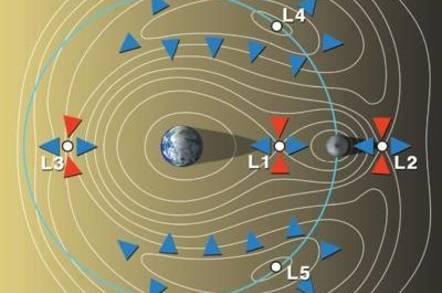 NASA image of Lagrange points