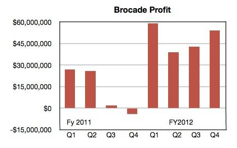 Brocade quarterly profits trend