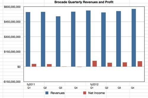 Brocade quarterly revenues