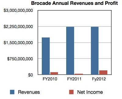 Brocade annual revenues and profits